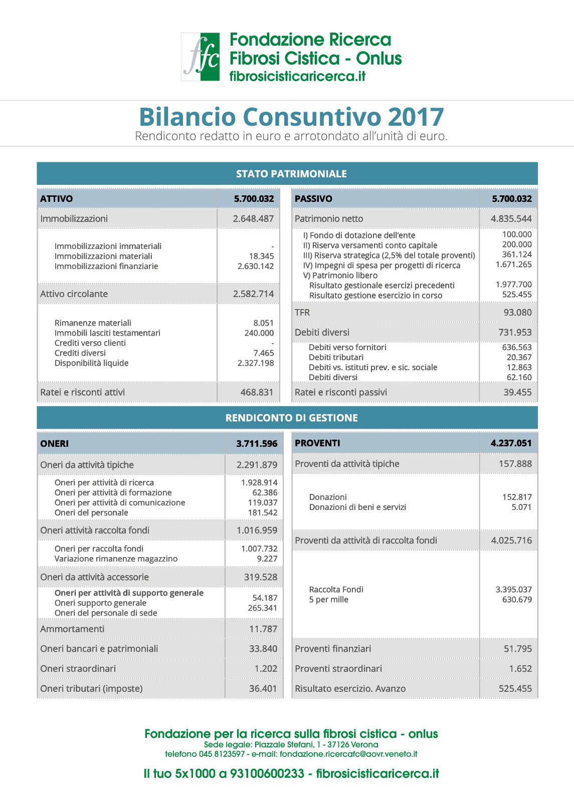 Bilancio FFC 2017