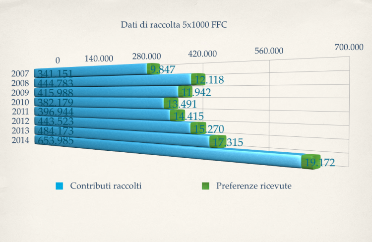 Fanta cinque per mille: 653.985 euro alla Ricerca FFC