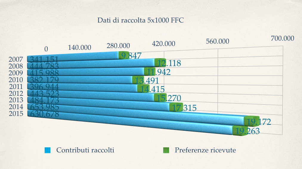 Grafico 5x1000